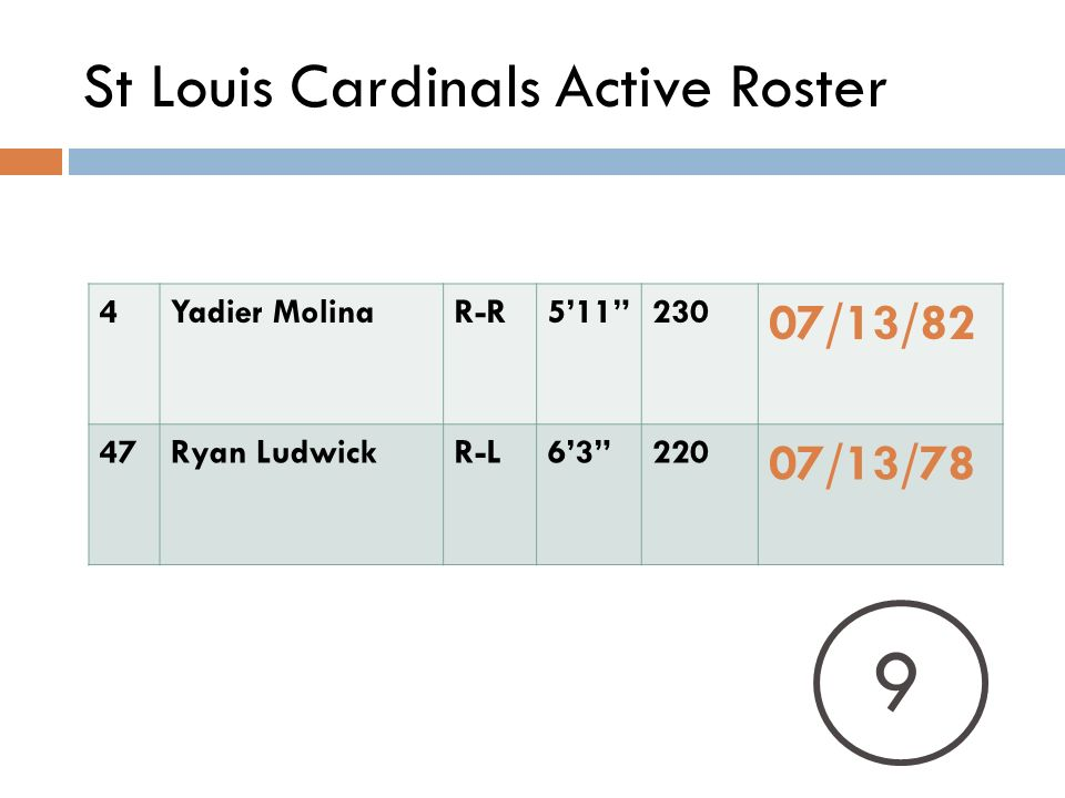St Louis Cardinals Active Roster 4Yadier MolinaR-R511230 07/13/82 47Ryan LudwickR-L63220 07/13/78 9
