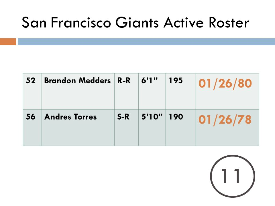 San Francisco Giants Active Roster 52Brandon MeddersR-R /26/80 56Andres TorresS-R /26/78 11