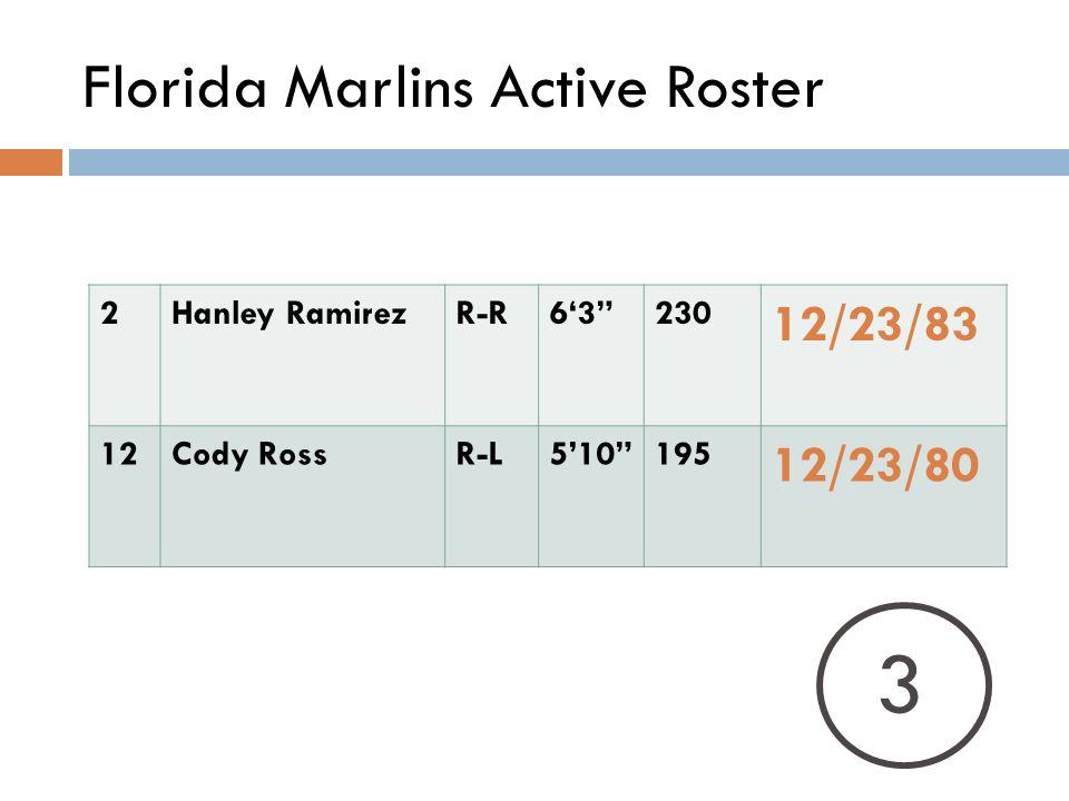 Florida Marlins Active Roster 2Hanley RamirezR-R63230 12/23/83 12Cody RossR-L510195 12/23/80 3