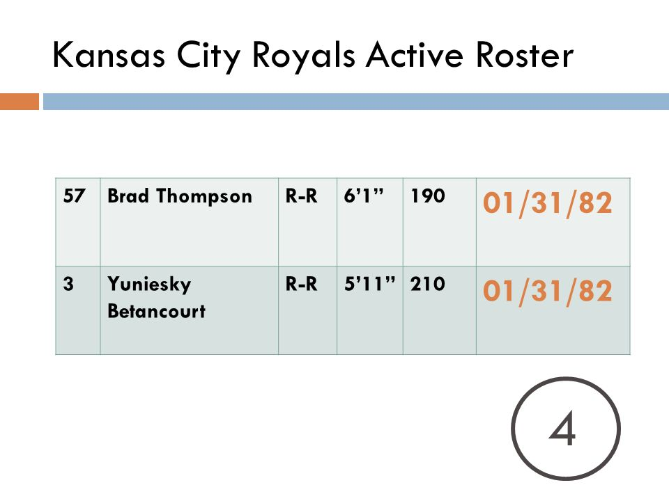 Kansas City Royals Active Roster 57Brad ThompsonR-R /31/82 3Yuniesky Betancourt R-R /31/82 4