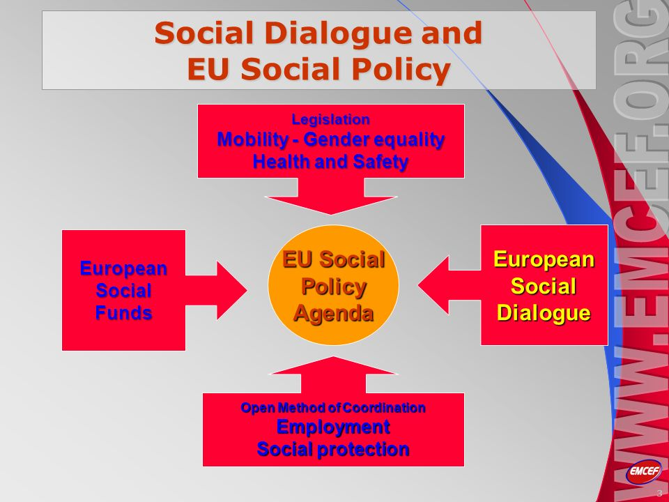 3 EU Social PolicyAgenda Open Method of Coordination Employment Social protection EuropeanSocialFunds EuropeanSocialDialogue Legislation Mobility - Gender equality Health and Safety Social Dialogue and EU Social Policy