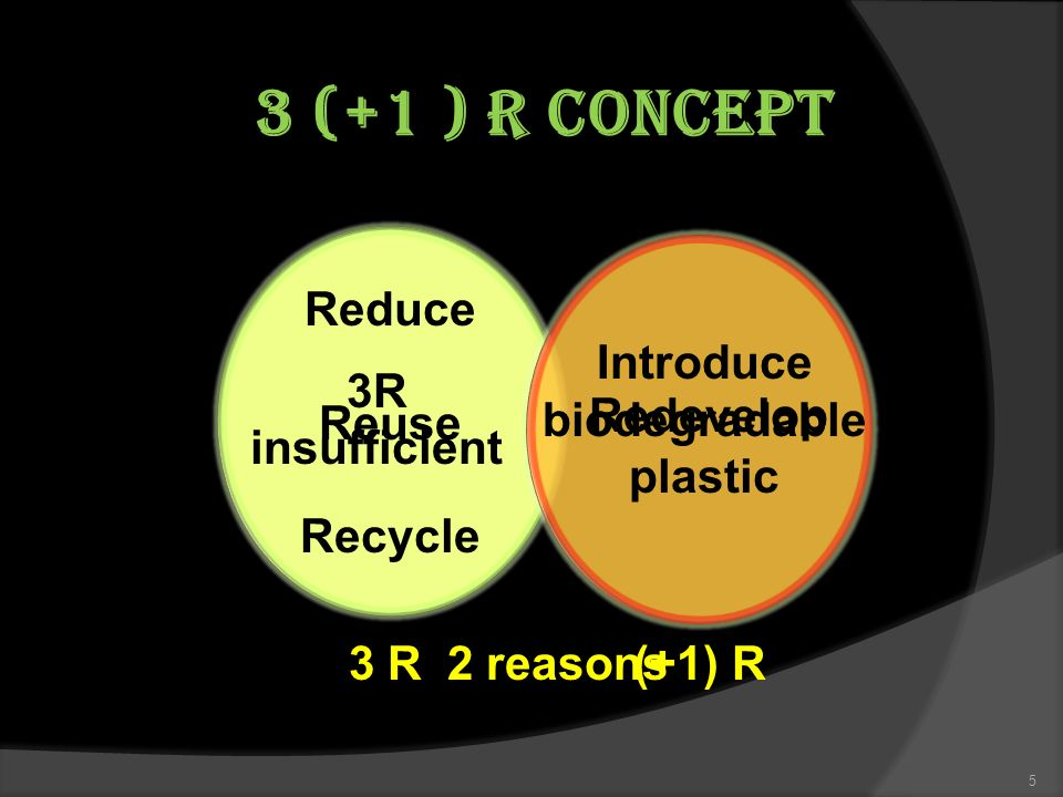 3 (+1 ) R Concept Redevelop 3 R(+1) R Reduce Reuse Recycle 5 2 reasons 3R insufficient Introduce biodegradable plastic