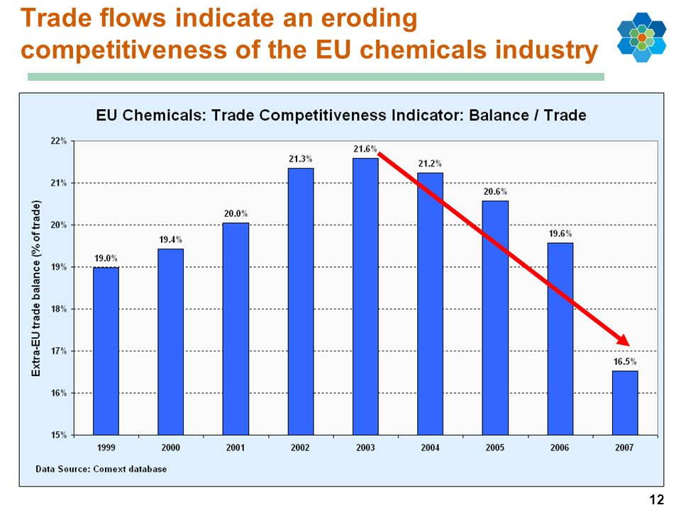 12 Trade flows indicate an eroding competitiveness of the EU chemicals industry