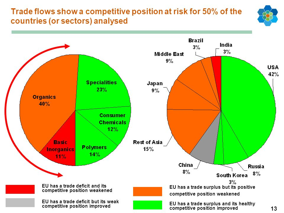13 Trade flows show a competitive position at risk for 50% of the countries (or sectors) analysed EU has a trade deficit and its competitive position weakened EU has a trade deficit but its weak competitive position improved EU has a trade surplus but its positive competitive position weakened EU has a trade surplus and its healthy competitive position improved