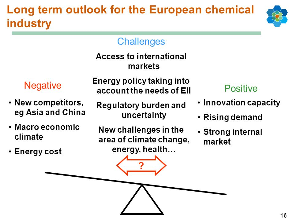 16 Long term outlook for the European chemical industry Innovation capacity Rising demand Strong internal market New competitors, eg Asia and China Macro economic climate Energy cost Access to international markets Energy policy taking into account the needs of EII Regulatory burden and uncertainty New challenges in the area of climate change, energy, health… .