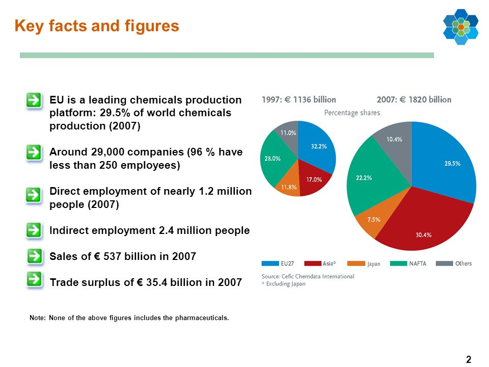 2 Key facts and figures EU is a leading chemicals production platform: 29.5% of world chemicals production (2007) Around 29,000 companies (96 % have less than 250 employees) Direct employment of nearly 1.2 million people (2007) Indirect employment 2.4 million people Sales of 537 billion in 2007 Trade surplus of 35.4 billion in 2007 Note: None of the above figures includes the pharmaceuticals.