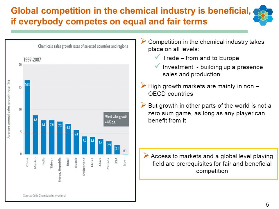 5 Global competition in the chemical industry is beneficial, if everybody competes on equal and fair terms Competition in the chemical industry takes place on all levels: Trade – from and to Europe Investment - building up a presence sales and production High growth markets are mainly in non – OECD countries But growth in other parts of the world is not a zero sum game, as long as any player can benefit from it Access to markets and a global level playing field are prerequisites for fair and beneficial competition