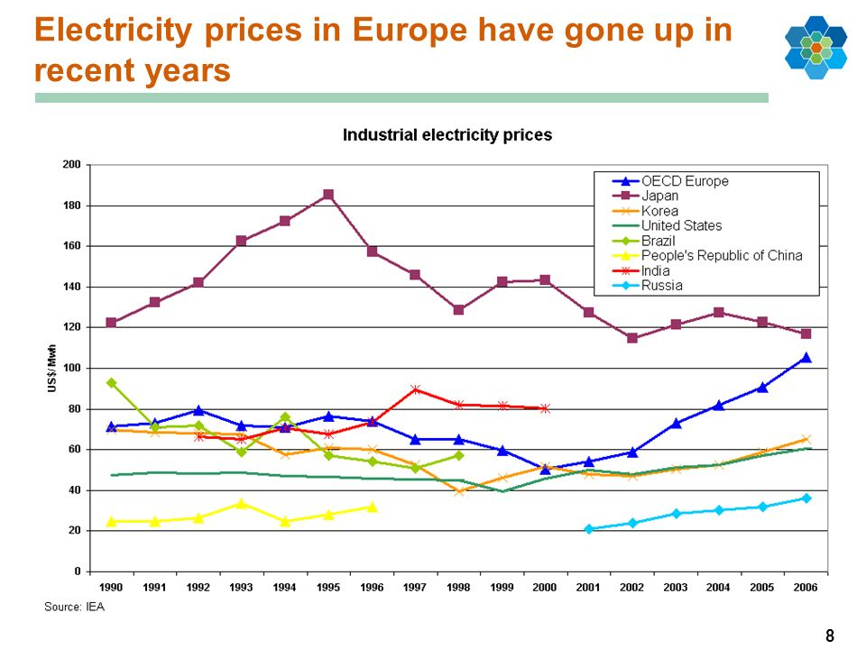 8 Electricity prices in Europe have gone up in recent years