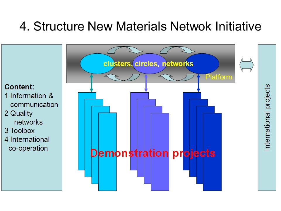 4. Structure New Materials Netwok Initiative