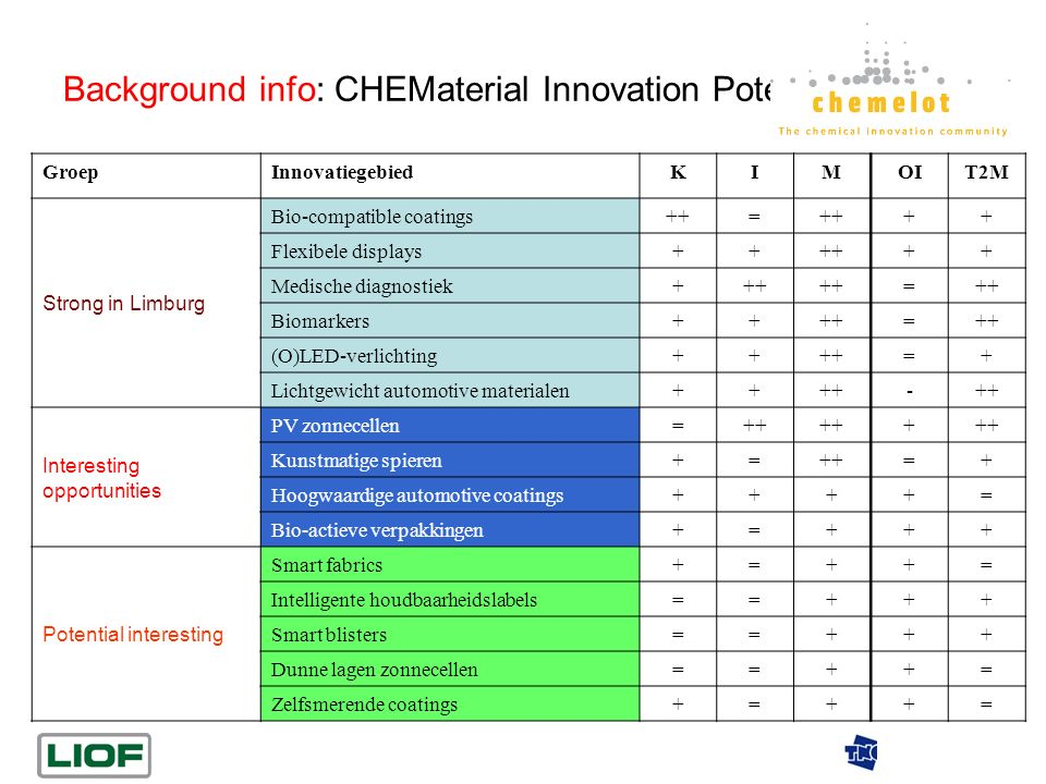 Background info: CHEMaterial Innovation Potentials GroepInnovatiegebiedKIMOIT2M Strong in Limburg Bio-compatible coatings++= ++ Flexibele displays++++