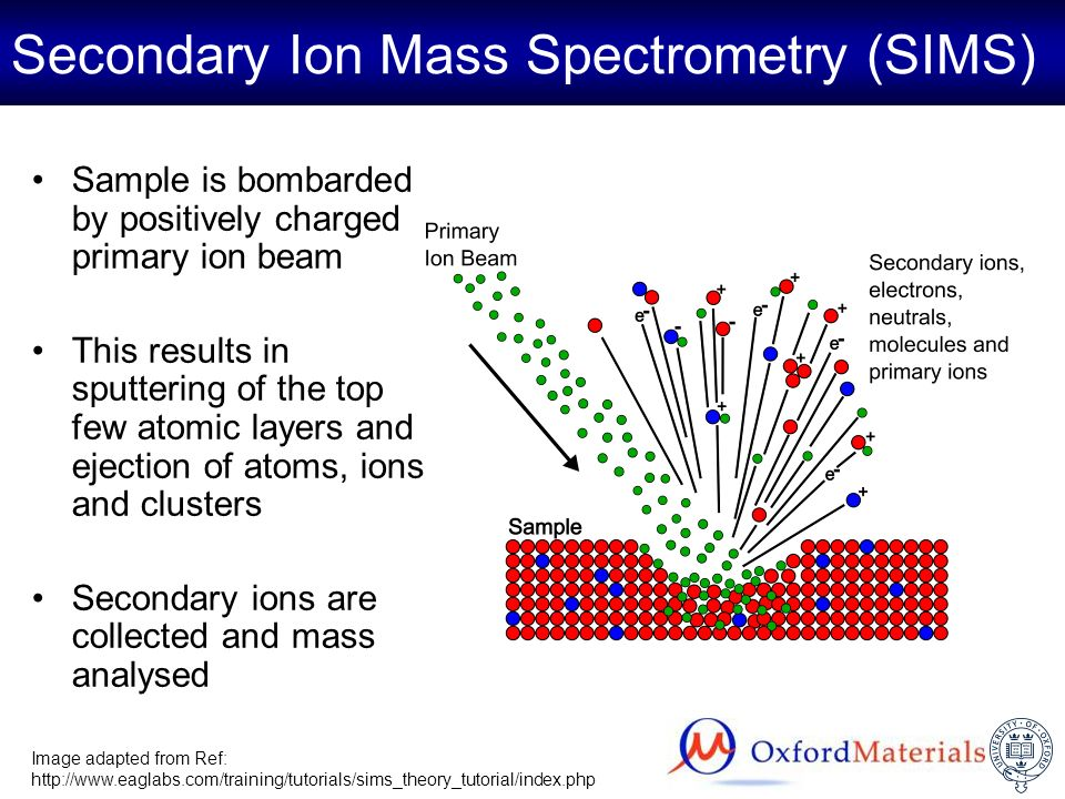 Secondary Ion Mass Spectrometry (SIMS) Sample is bombarded by positively charged primary ion beam This results in sputtering of the top few atomic lay