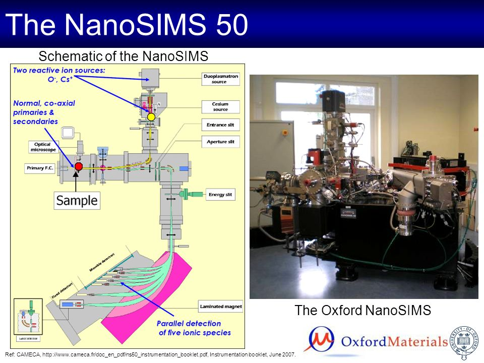 Characteristics of SIMS SIMS –High sensitivity (down to ppb for some elements) –Detection of all elements from Hydrogen to Uranium including all isotopes –High mass resolution NanoSIMS –High lateral resolution (50 nm) –Parallel detection of 5 ionic species Ref: CAMECA, http://www.cameca.fr/doc_en_pdf/ns50_instrumentation_booklet.pdf, Instrumentation booklet, June 2007.