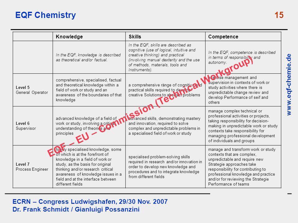 ECRN – Congress Ludwigshafen, 29/30 Nov. 2007 Dr. Frank Schmidt / Gianluigi Possanzini www.eqf-chemie.de EQF Chemistry 15 KnowledgeSkillsCompetence In