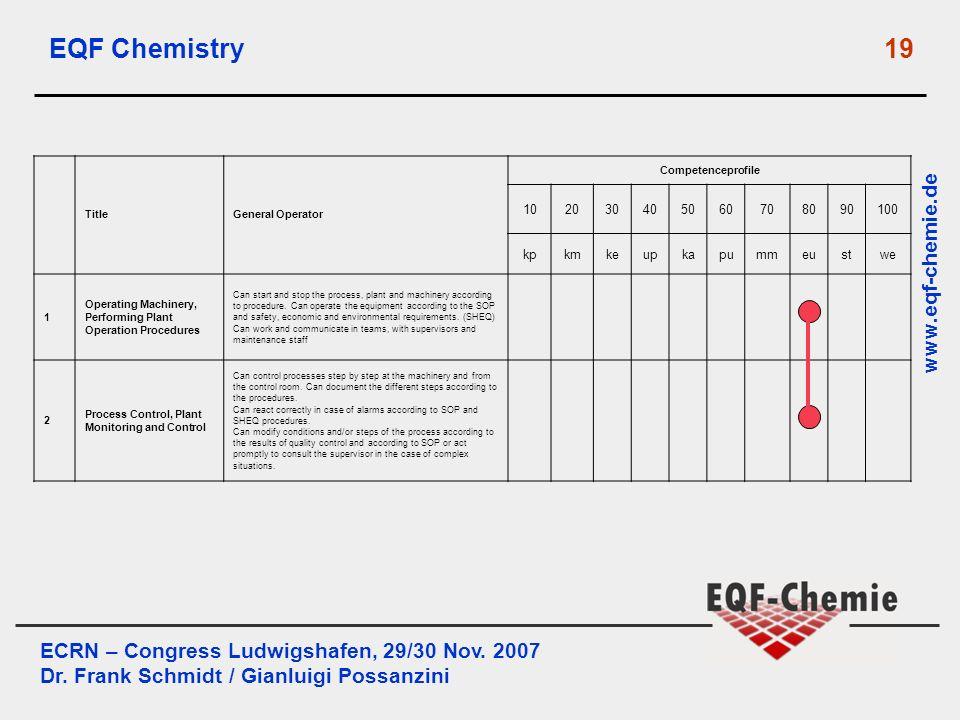 ECRN – Congress Ludwigshafen, 29/30 Nov. 2007 Dr. Frank Schmidt / Gianluigi Possanzini www.eqf-chemie.de EQF Chemistry 19 TitleGeneral Operator Compet