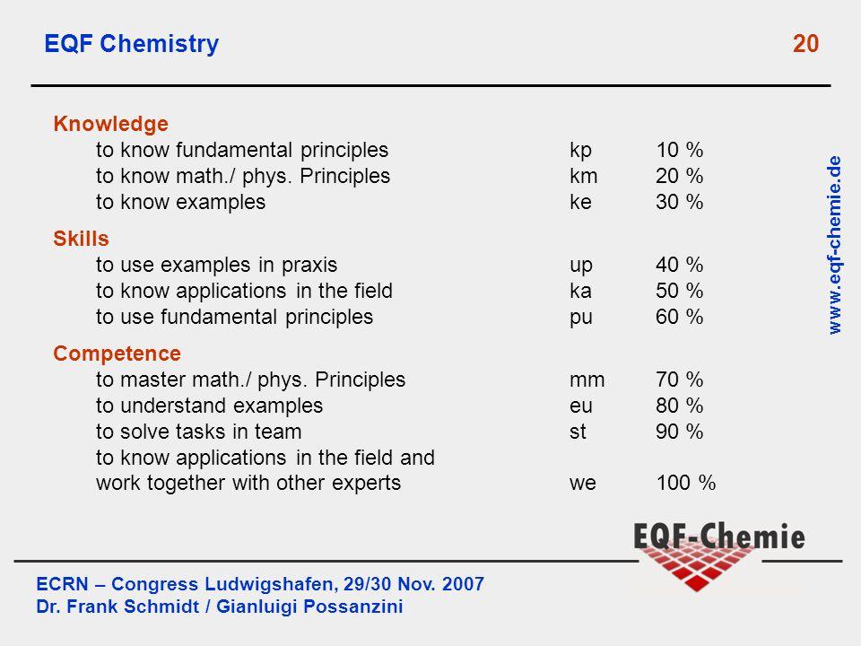ECRN – Congress Ludwigshafen, 29/30 Nov. 2007 Dr. Frank Schmidt / Gianluigi Possanzini www.eqf-chemie.de EQF Chemistry 20 Knowledge to know fundamenta