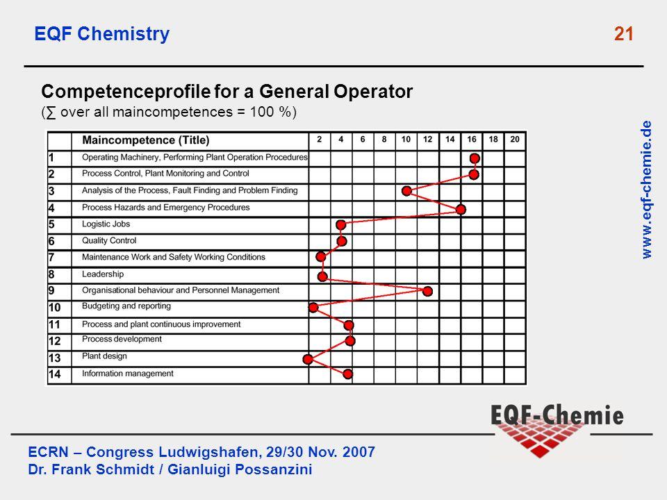 ECRN – Congress Ludwigshafen, 29/30 Nov. 2007 Dr. Frank Schmidt / Gianluigi Possanzini www.eqf-chemie.de EQF Chemistry 21 Competenceprofile for a Gene