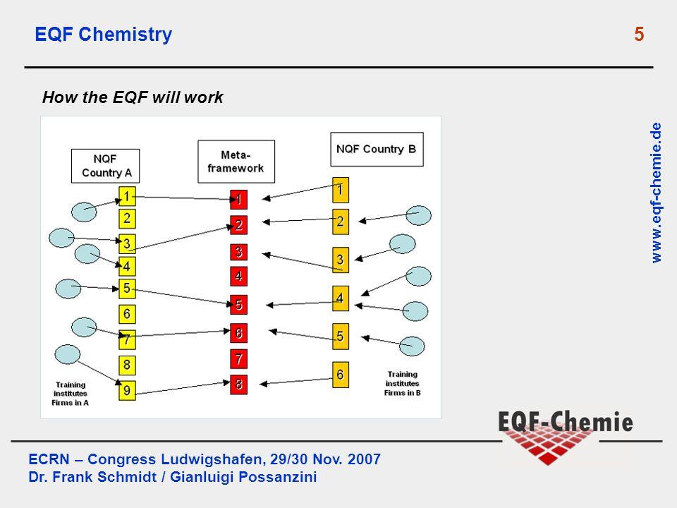 ECRN – Congress Ludwigshafen, 29/30 Nov. 2007 Dr. Frank Schmidt / Gianluigi Possanzini www.eqf-chemie.de EQF Chemistry 5 How the EQF will work