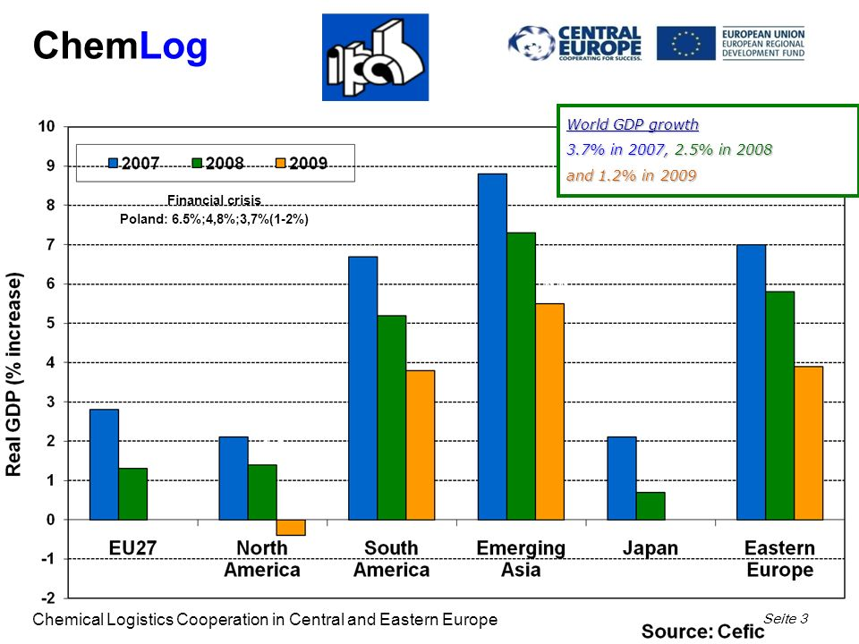 ChemLog Chemical Logistics Cooperation in Central and Eastern Europe Seite 3 Financial crisis Poland: 6.5%;4,8%;3,7%(1-2%) World GDP growth 3.7% in 2007, 2.5% in 2008 and 1.2% in 2009