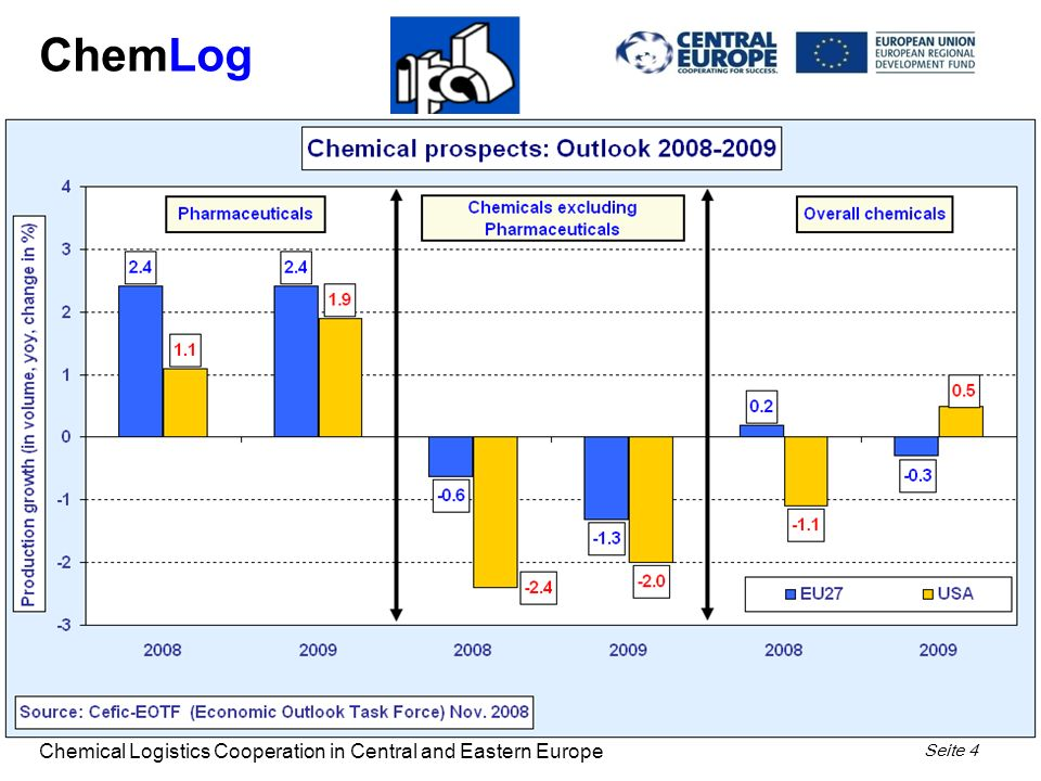ChemLog Chemical Logistics Cooperation in Central and Eastern Europe Seite 4 4
