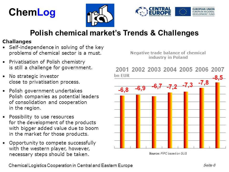 ChemLog Chemical Logistics Cooperation in Central and Eastern Europe Seite 6 Challanges Self-independence in solving of the key problems of chemical sector is a must.