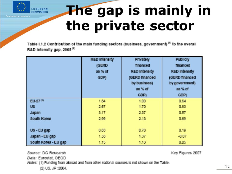 12 The gap is mainly in the private sector