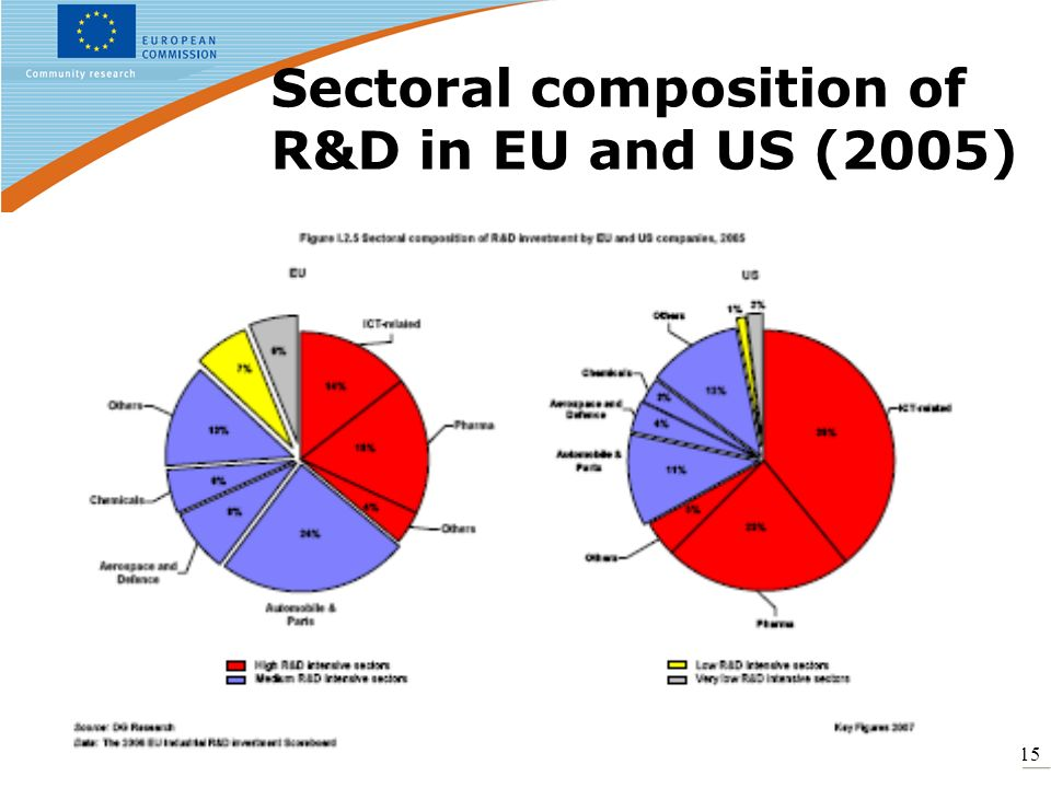 15 Sectoral composition of R&D in EU and US (2005)