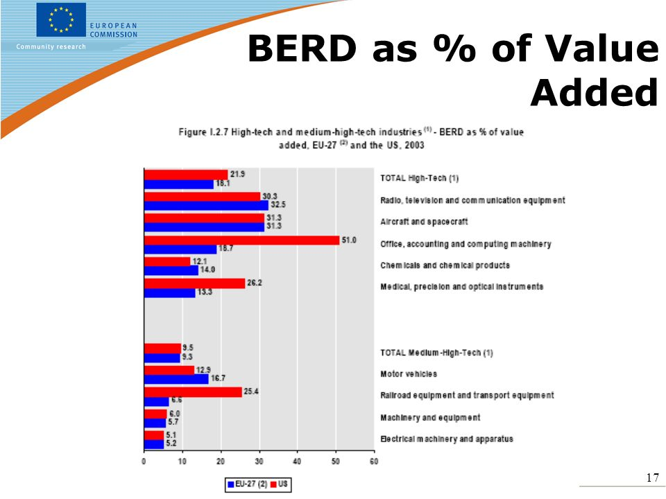17 BERD as % of Value Added