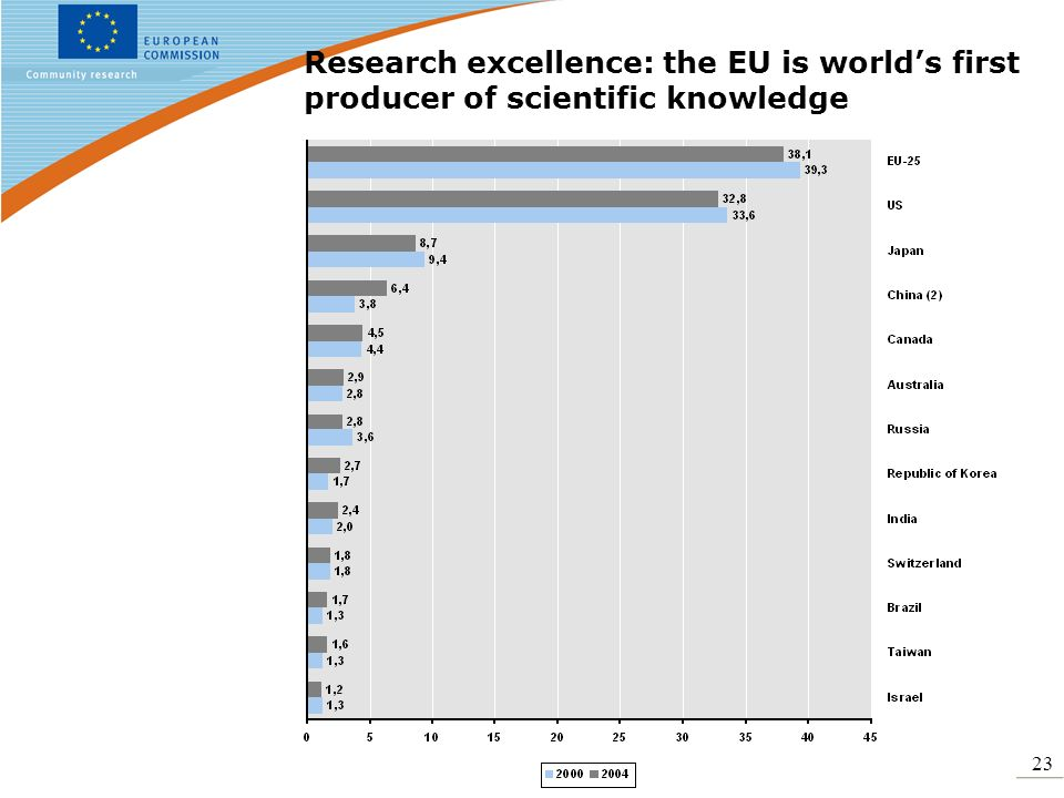 23 Research excellence: the EU is worlds first producer of scientific knowledge