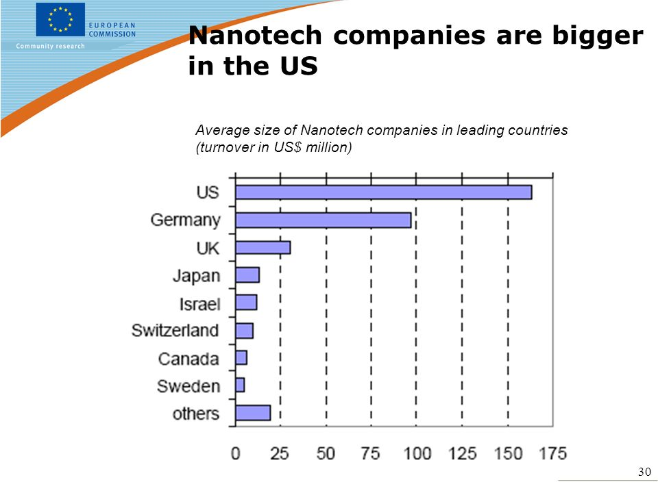 30 Nanotech companies are bigger in the US Average size of Nanotech companies in leading countries (turnover in US$ million)