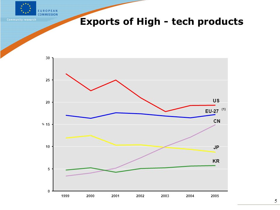5 Exports of High - tech products EU-27 (1) JP CN US KR 0 5 10 15 20 25 30 1999200020012002200320042005 %