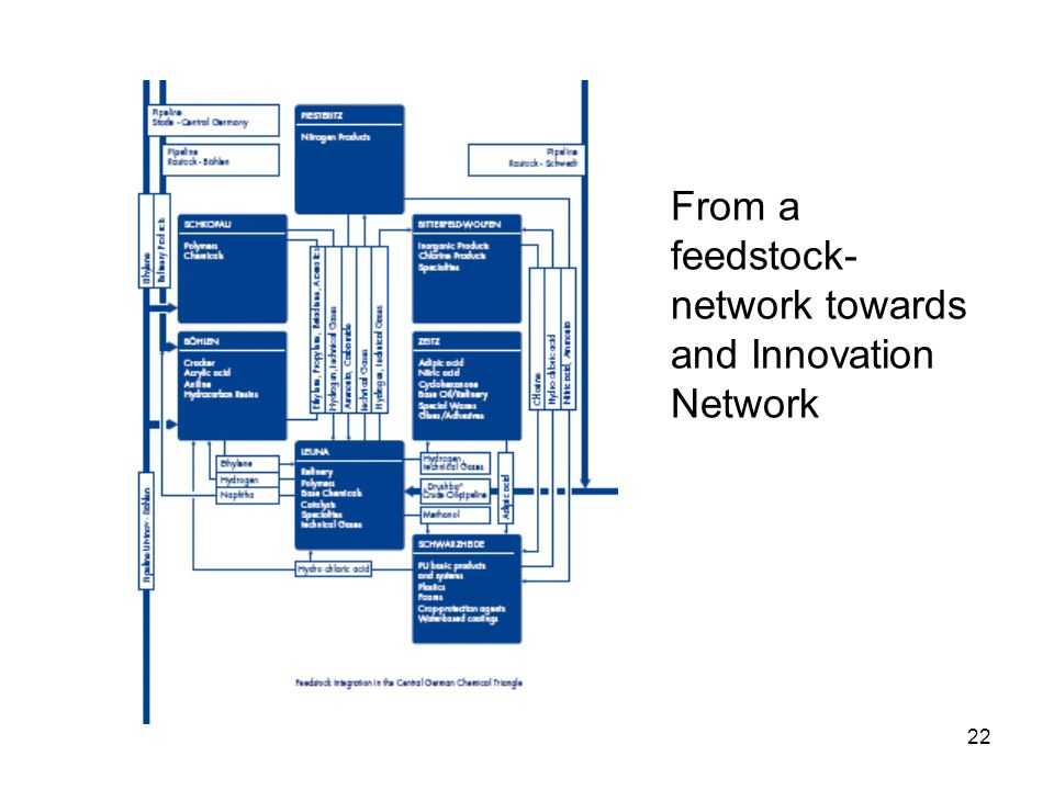 22 From a feedstock- network towards and Innovation Network
