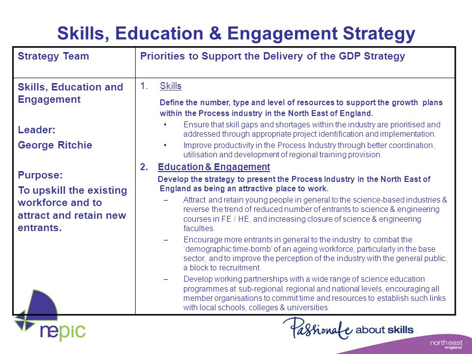 Skills, Education & Engagement Strategy Strategy TeamPriorities to Support the Delivery of the GDP Strategy Skills, Education and Engagement Leader: G