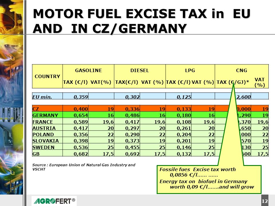 DyStar – Aliachem meeting MOTOR FUEL EXCISE TAX in EU AND IN CZ/GERMANY 12 COUNTRY GASOLINEDIESELLPGCNG TAX (/l)VAT(%)TAX(/l)VAT (%)TAX (/l)VAT (%)TAX