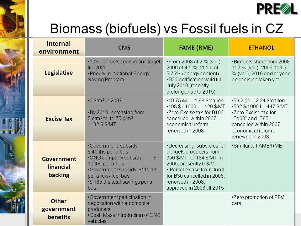 DyStar – Aliachem meeting Biomass (biofuels) vs Fossil fuels in CZ