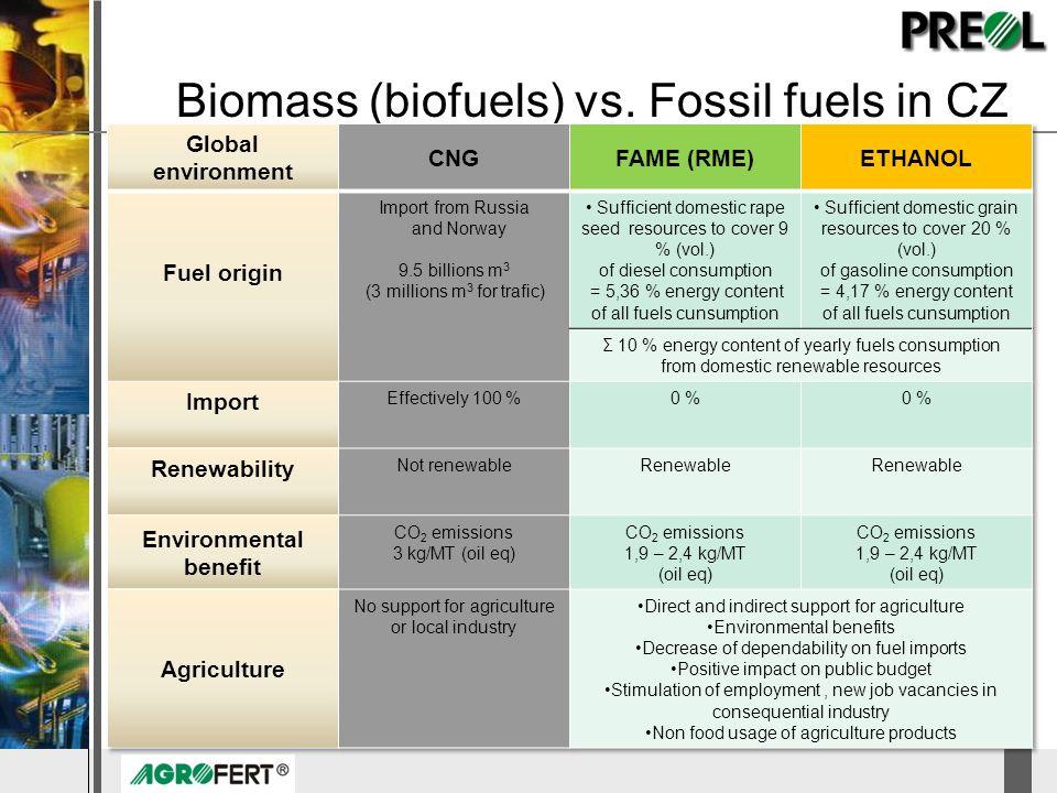 DyStar – Aliachem meeting Biomass (biofuels) vs. Fossil fuels in CZ