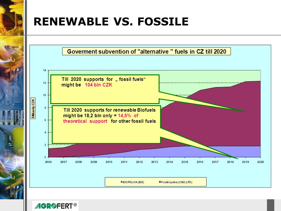 DyStar – Aliachem meeting RENEWABLE VS. FOSSILE Till 2020 supports for fossil fuels might be 104 bln CZK Till 2020 supports for renewable Biofuels mig