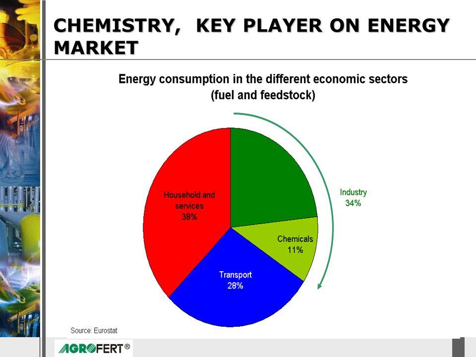 DyStar – Aliachem meeting CHEMISTRY, KEY PLAYER ON ENERGY MARKET