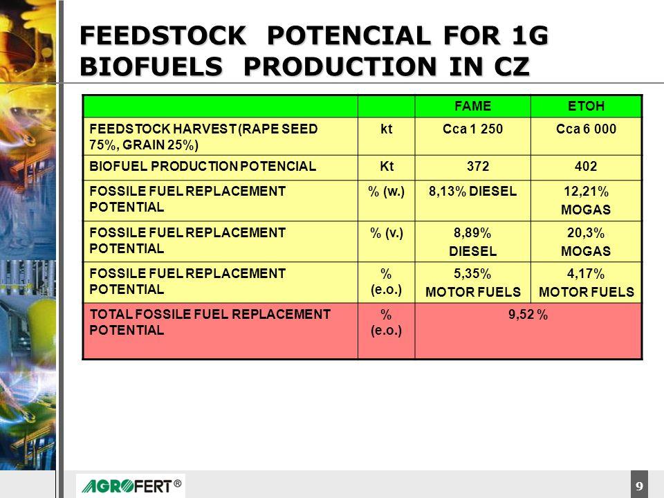 DyStar – Aliachem meeting 9 FEEDSTOCK POTENCIAL FOR 1G BIOFUELS PRODUCTION IN CZ FAMEETOH FEEDSTOCK HARVEST (RAPE SEED 75%, GRAIN 25%) ktCca 1 250Cca