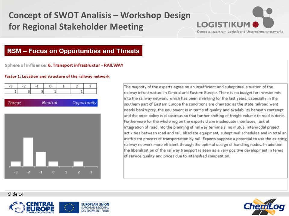 Slide 14 Concept of SWOT Analisis – Workshop Design for Regional Stakeholder Meeting RSM – Focus on Opportunities and Threats