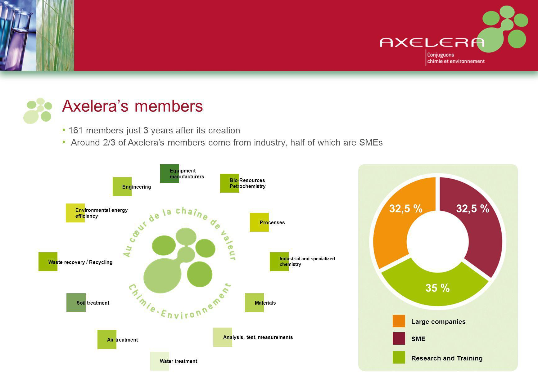 Identification of 8 target markets for Axelera Definition of 8 Target markets Last filter: attributes of the cluster and region Filter to identify sectors environmental issues for which chemistry –environment pairing provides added value Evaluation of attractiveness of each sector using a range of economic and regulatory criteria Quantification and qualification of environmental issues Identification of main industrial and services sectors Study of the global market