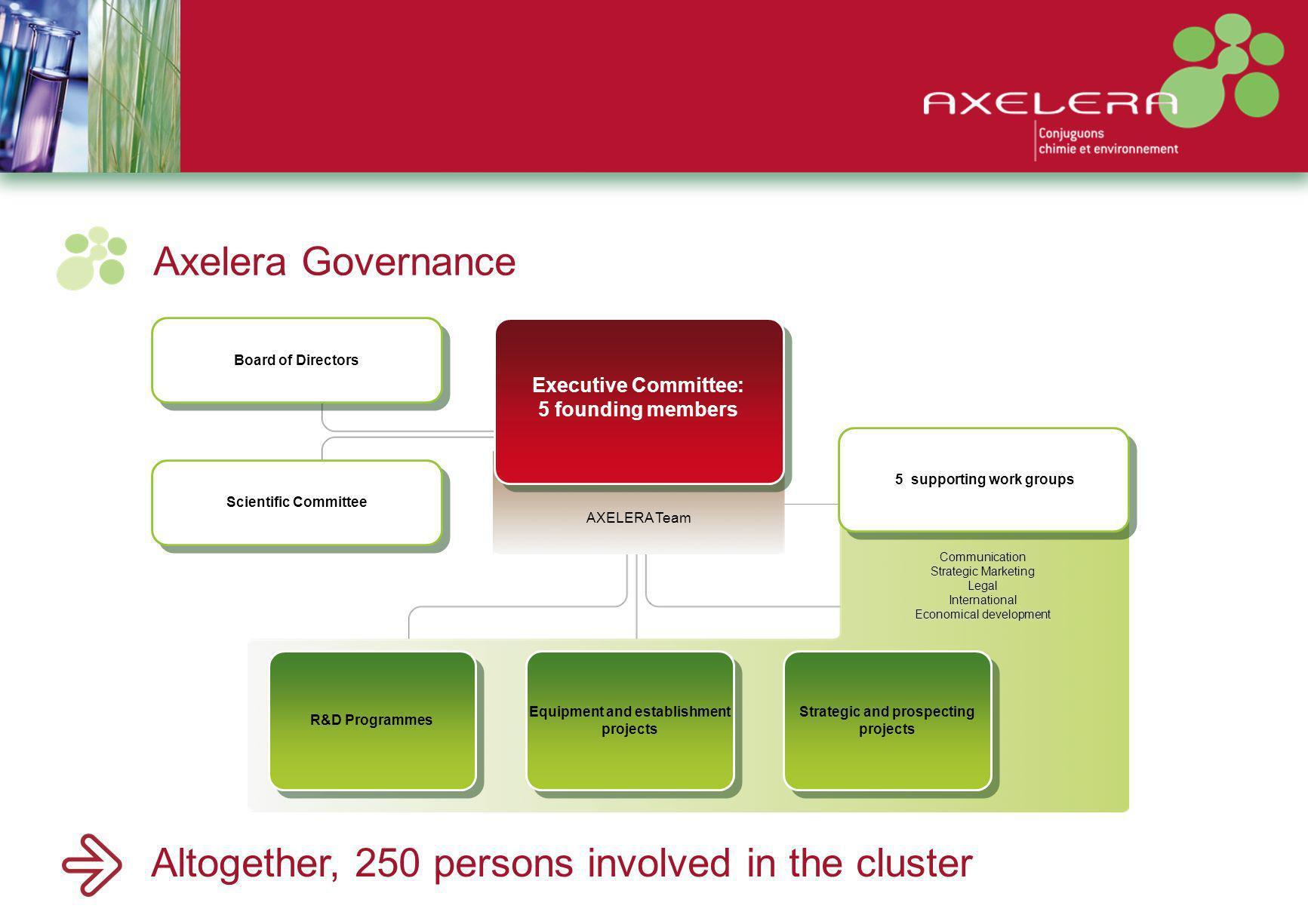 International development In 2007, Axelera announced its international strategy at POLLUTEC 2007.