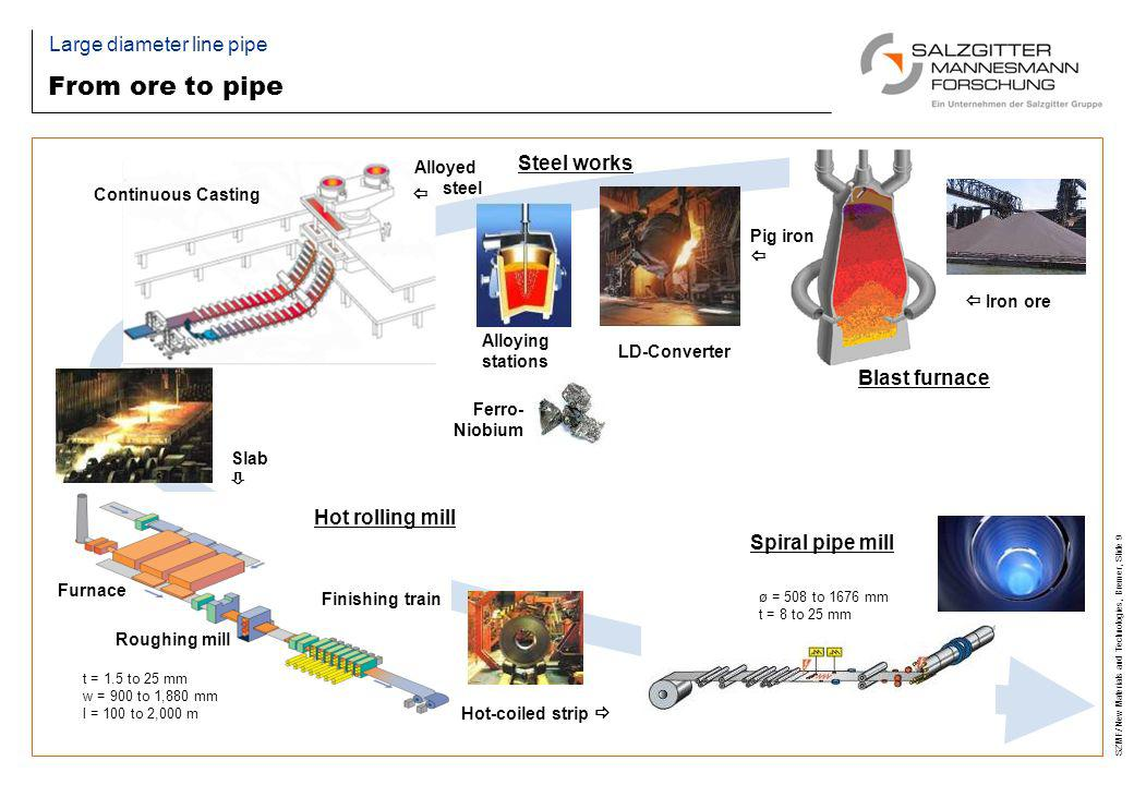 SZMF/ New Materials and Technologies, Bremer, Slide 9 From ore to pipe Large diameter line pipe Blast furnace Iron ore Pig iron Spiral pipe mill ø = 5