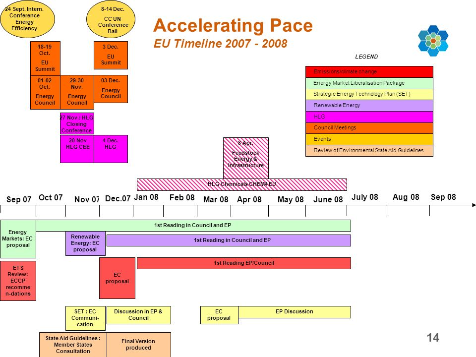 14 Accelerating Pace EU Timeline Nov 07 Sep 07 Oct 07 Dec.07 Mar 08 Apr 08 May 08 June 08 Energy Markets: EC proposal ETS Review: ECCP recomme n-dations EC proposal 1st Reading EP/Council Jan 08 Feb Dec.