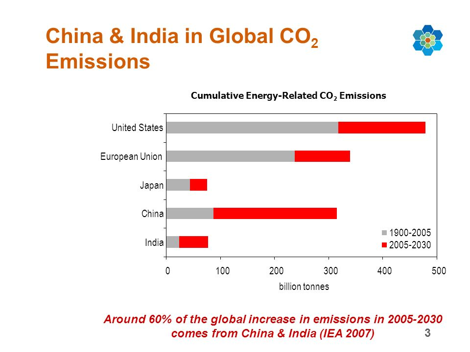 3 China & India in Global CO 2 Emissions Around 60% of the global increase in emissions in comes from China & India (IEA 2007) Cumulative Energy-Related CO 2 Emissions United States European Union Japan China India billion tonnes