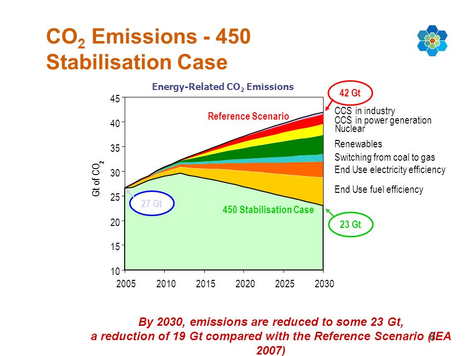 6 CO 2 Emissions Stabilisation Case By 2030, emissions are reduced to some 23 Gt, a reduction of 19 Gt compared with the Reference Scenario (IEA 2007) Gt of CO 2 CCS in industry CCS in power generation Nuclear Renewables Switching from coal to gas End Use electricity efficiency End Use fuel efficiency Reference Scenario 450 Stabilisation Case 27 Gt 42 Gt 23 Gt Energy-Related CO 2 Emissions