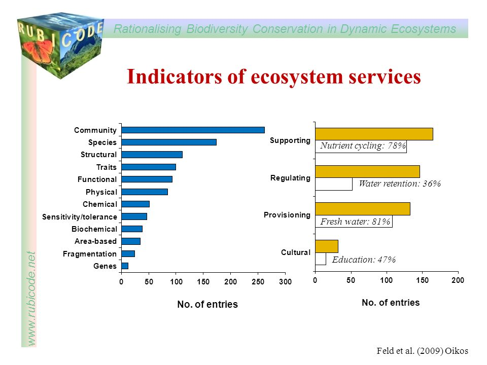Rationalising Biodiversity Conservation in Dynamic Ecosystems www.rubicode.net Indicators of ecosystem services Nutrient cycling: 78% Water retention: