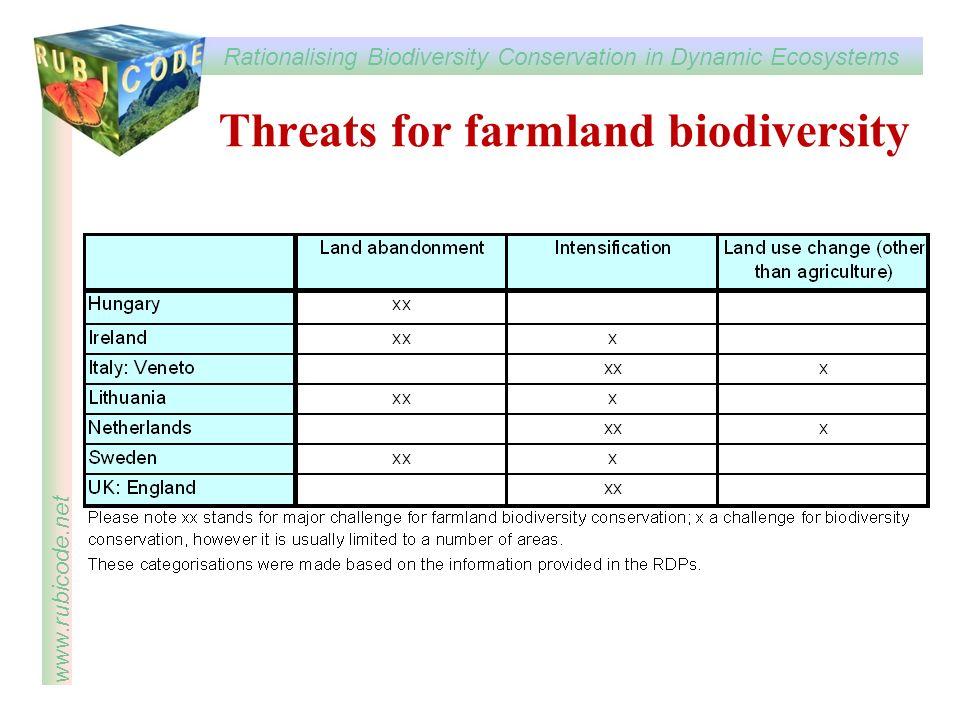Rationalising Biodiversity Conservation in Dynamic Ecosystems www.rubicode.net Threats for farmland biodiversity