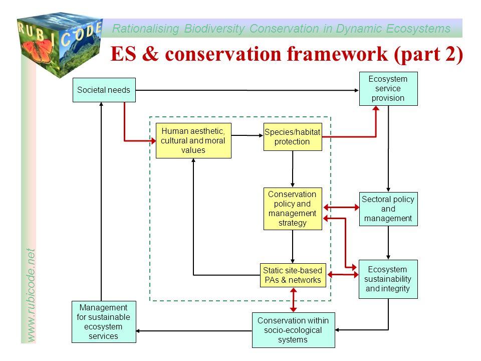 Rationalising Biodiversity Conservation in Dynamic Ecosystems www.rubicode.net Societal needs Conservation within socio-ecological systems Management