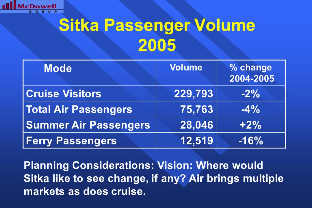 Sitka Passenger Volume 2005 Mode Volume% change 2004-2005 Cruise Visitors229,793-2% Total Air Passengers75,763-4% Summer Air Passengers28,046+2% Ferry Passengers12,519-16% Planning Considerations: Vision: Where would Sitka like to see change, if any.