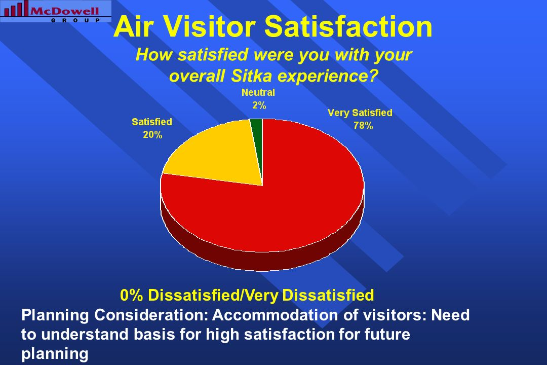 Air Visitor Satisfaction How satisfied were you with your overall Sitka experience.